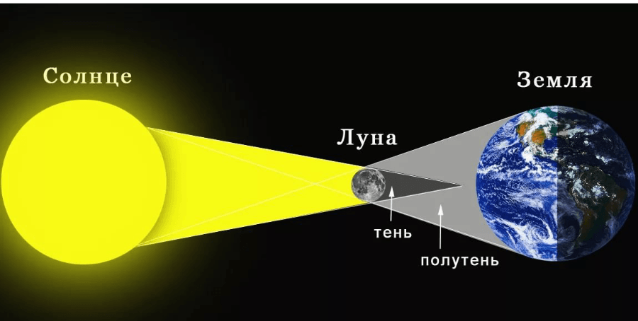 Солнечное затмение 24 октября 2014 года.